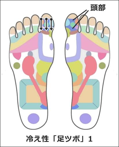 冷え性の足ツボ