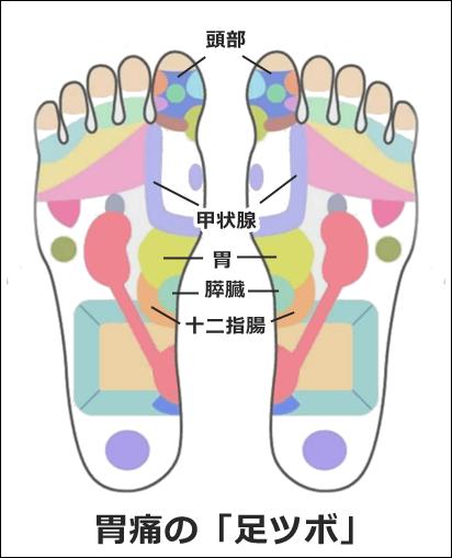胃痛の足ツボ