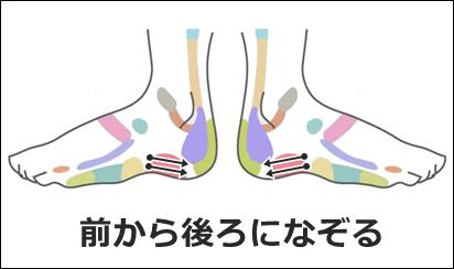 足ツボ「膝関節」の刺激方法