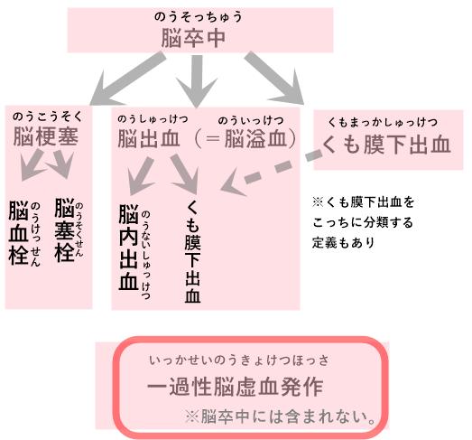 一過性脳虚血発作の図表