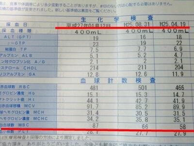 献血 血液検査結果