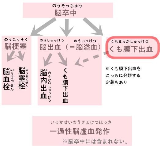 くも膜下出血の図表