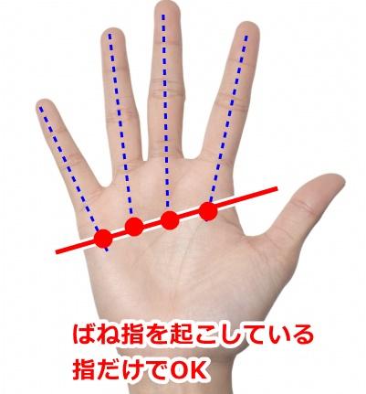 ばね指のツボの説明
