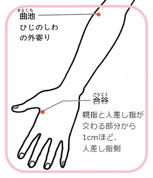 肘と手のツボ