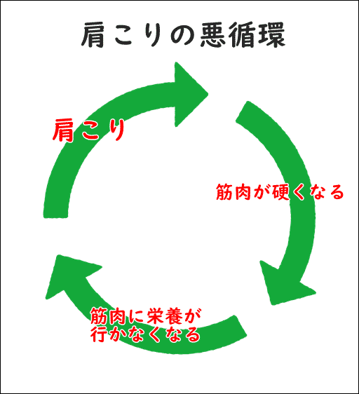 肩こりの悪循環イメージ